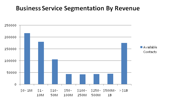 business contacts by revenue