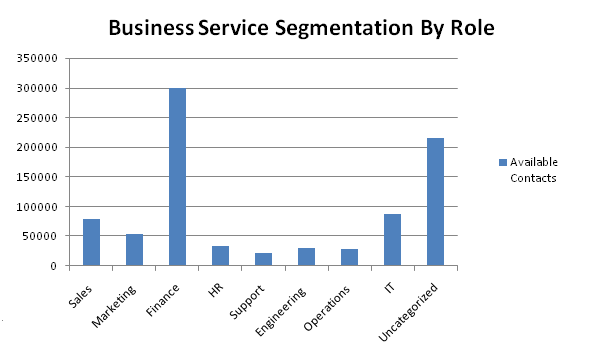 business contacts by role