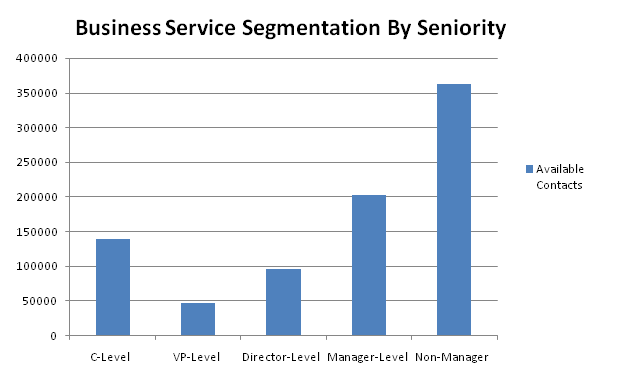 business contacts by seniority