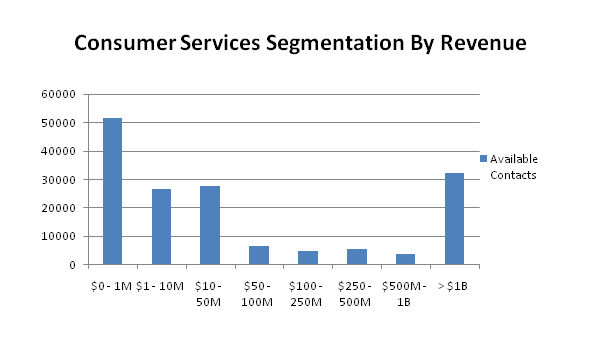 consumer contacts by revenue