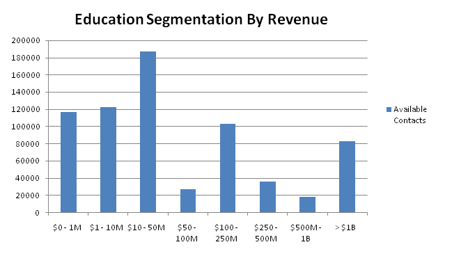 education contacts by revenue
