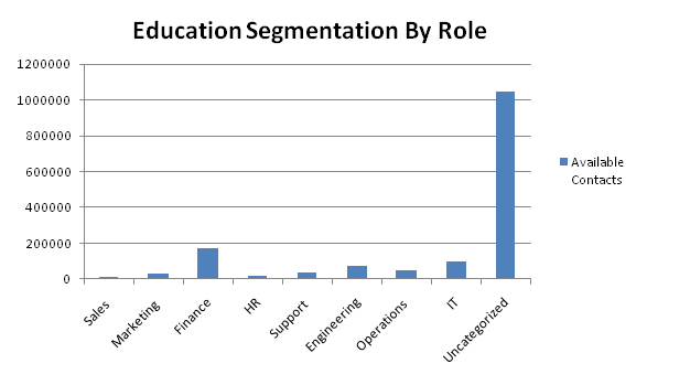education contacts by role