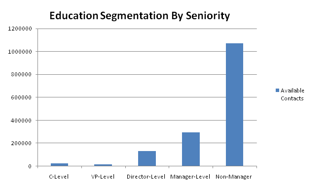 education contacts by seniority