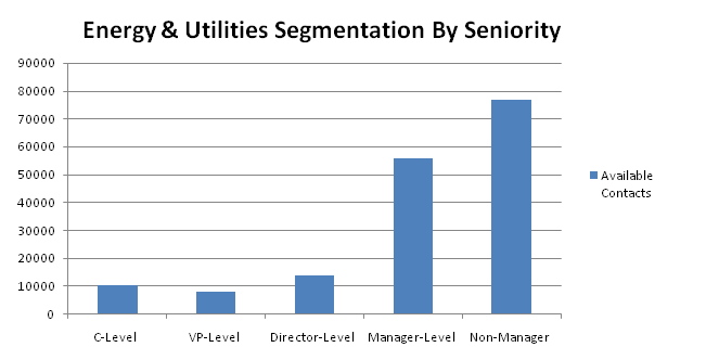 energy contacts by seniority