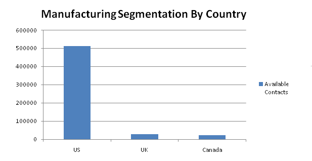 manufacturing contacts by country