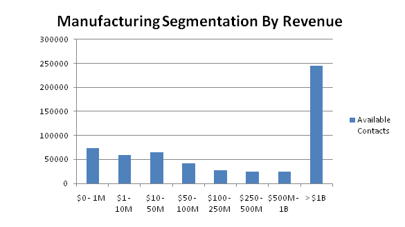 manufacturing contacts by revenue
