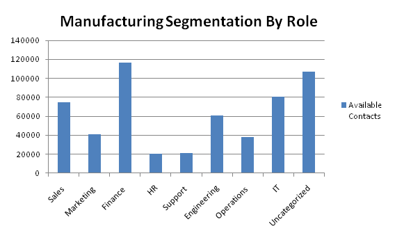 manufacturing contacts by role