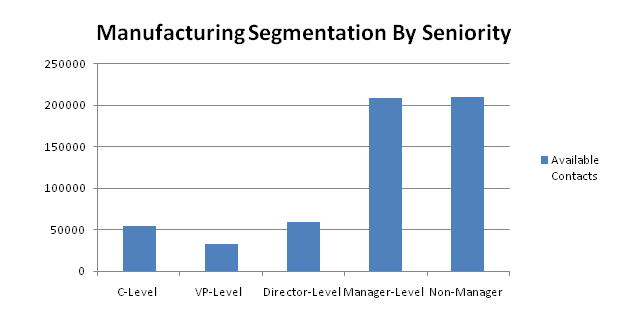 manufacturing contacts by seniority