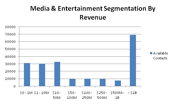 media contacts by revenue