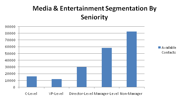 media contacts by seniority
