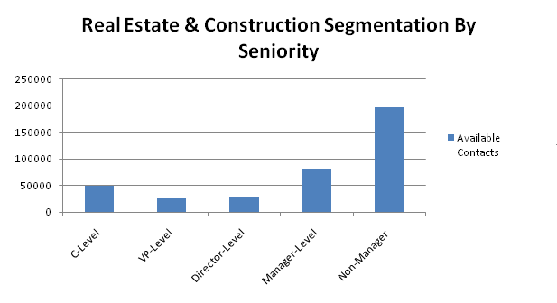 real-estate contacts by seniority