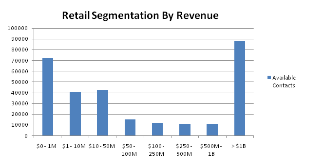 retail contacts by revenue