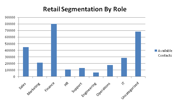 retail contacts by role