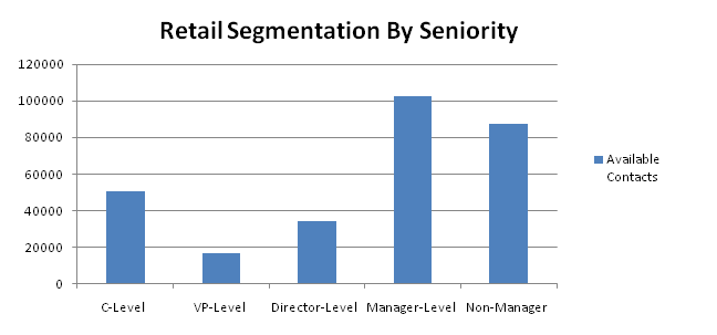 retail contacts by seniority