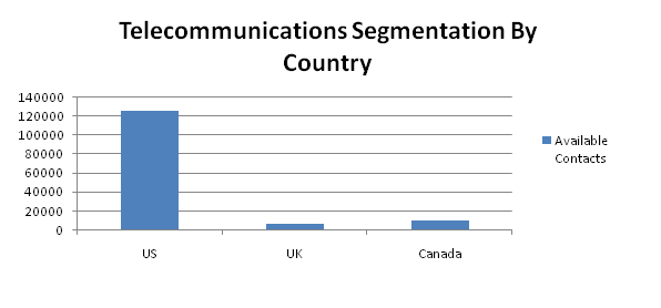 telecommunication contacts by country
