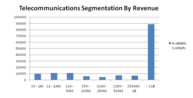 telecommunication contacts by revenue