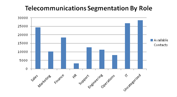 telecommunication contacts by role