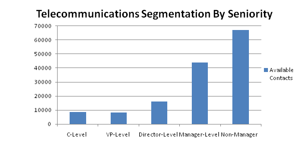telecommunication contacts by seniority