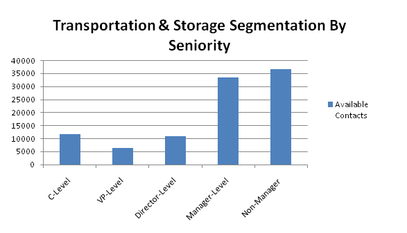 transportation contacts by seniority