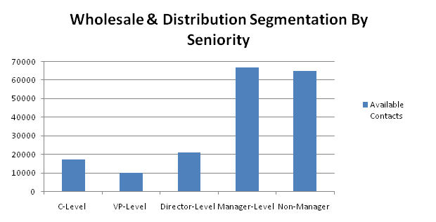 wholesale contacts by seniority