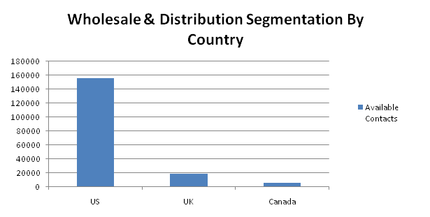 wholesale contacts by country