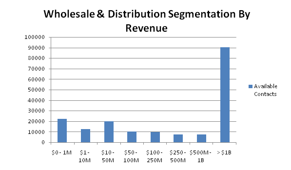 wholesale contacts by revenue